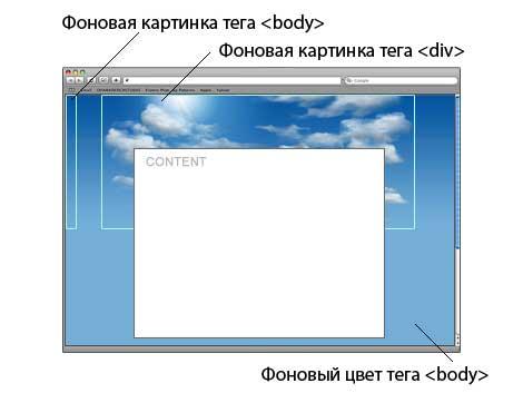 Сделать фон страницы сайта создание сайтов облицовка фасадов коттеджей