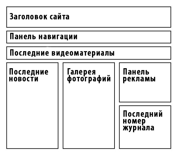 образец структура сайта - фото 4