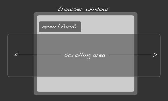 Горизонтальный или вертикальный скролл страницы