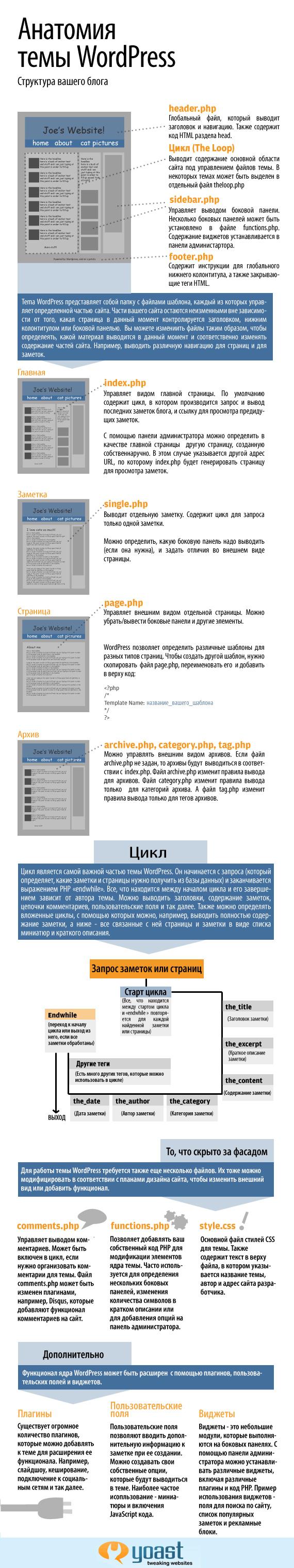 Анатомия темы WordPress